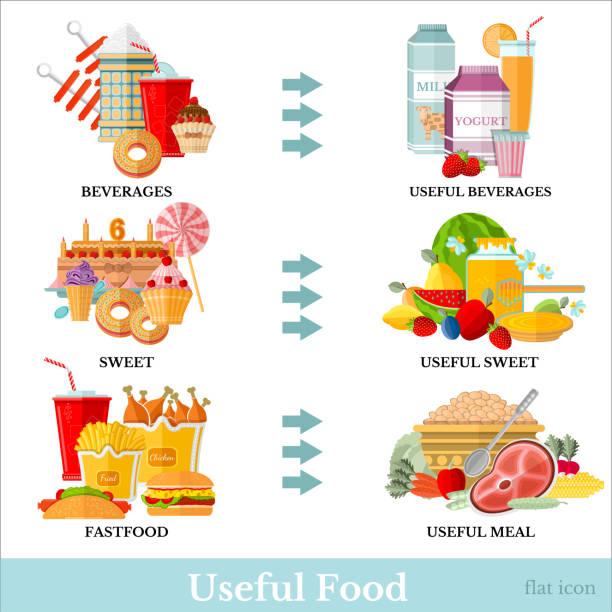 flache illustration mit der einen seite ungesunder nahrung und die andere seite mit nützlicher mahlzeit - ungesunde ernährung stock-grafiken, -clipart, -cartoons und -symbole