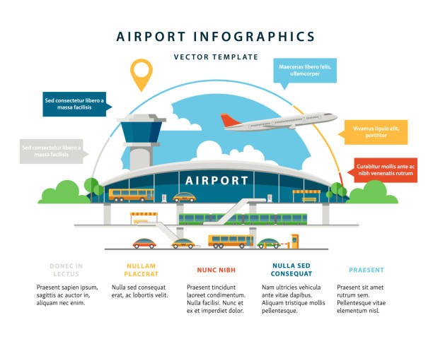 Flat Vector Airport Flat vector airport infographic template. Terminal front with different transport types bringing passengers to the entrance. Multiple placeholders and other infographic elements with sample content. airport stock illustrations