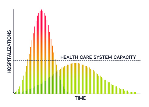 Flatten the Curve Pandemic Health Care System Daily Cases Bar Graph