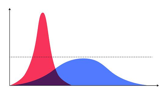 Flattening the Curve for COVID-19, Coronavirus. vector illustrator