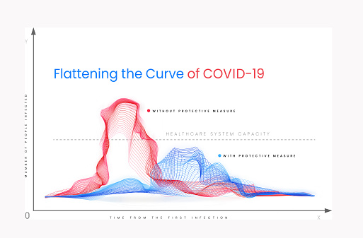 Flattening the curve of COVID-19. The graph shows how social distance and self-isolation helps in the fight against coronavirus.