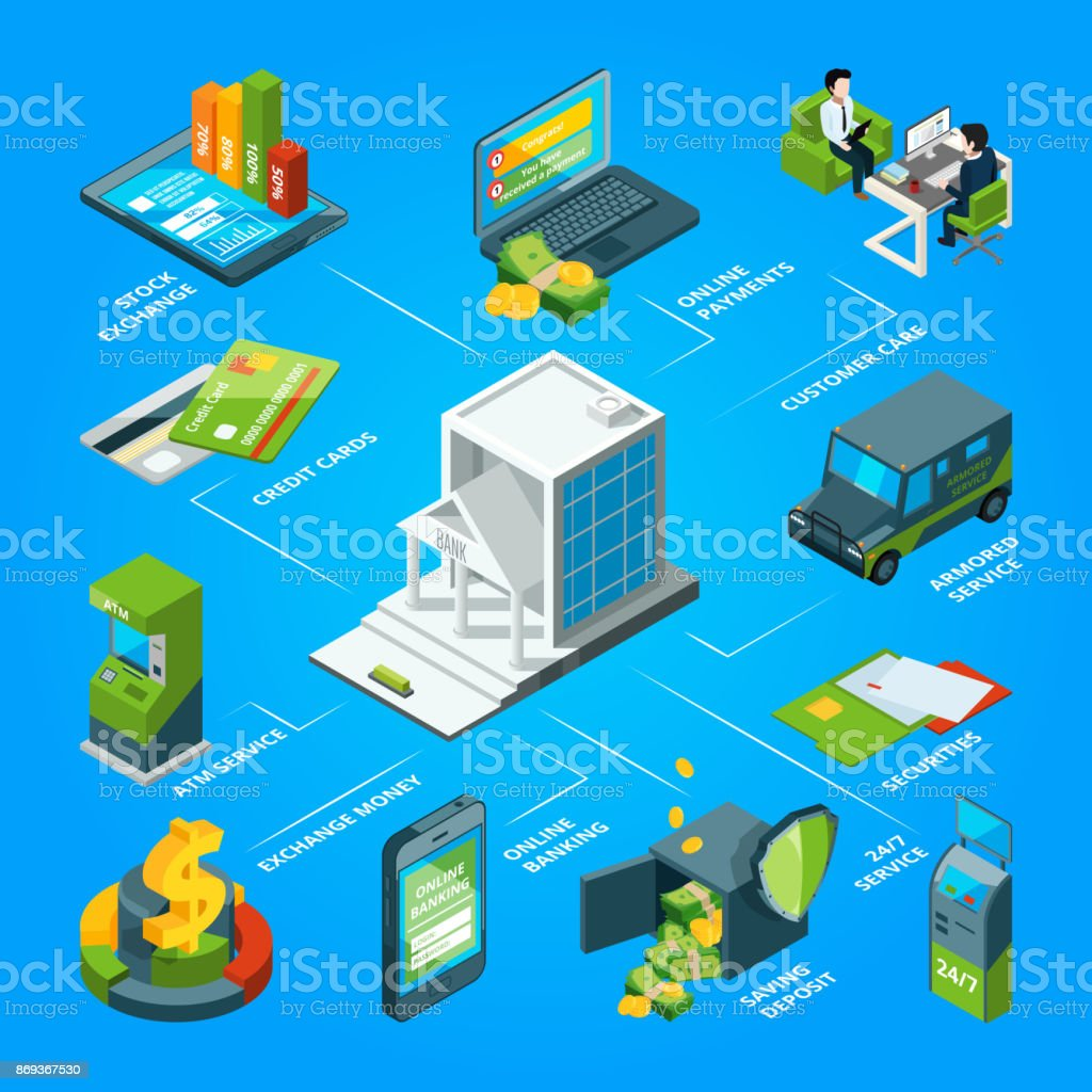 Flow of money in the bank. Armored atm, cards and customer services. Vector isometric infographic vector art illustration