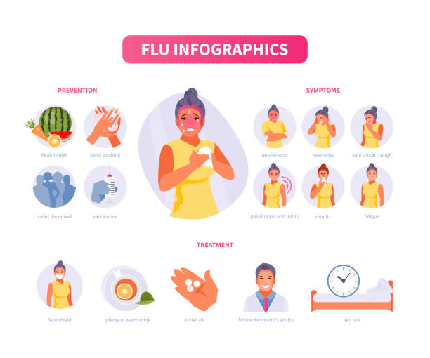 Flu and cold vector Woman character has flu. Symptoms, prevention and treatment of colds. Vector medical infographics, poster pneumonia stock illustrations