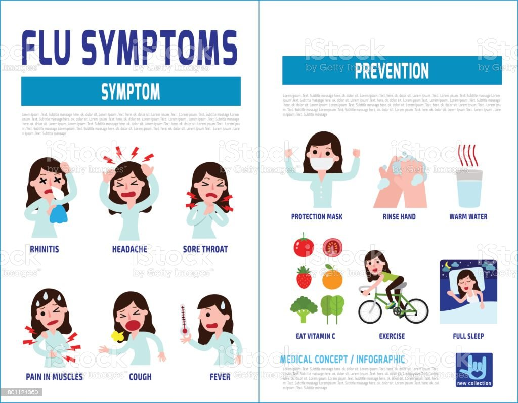 flu symptoms and Influenza. health care concept. infographic element. vector flat icons cartoon design illustration. brochure poster banner. isolated on white background. vector art illustration