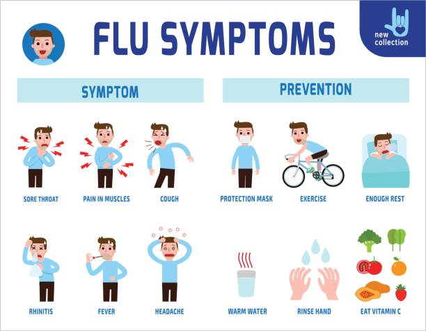 Flu symptoms and Influenza infographic. Medical healthcare concept. Vector flat icon cartoon design illustration. isolated on white background. Flu symptoms and Influenza infographic. sore throat stock illustrations