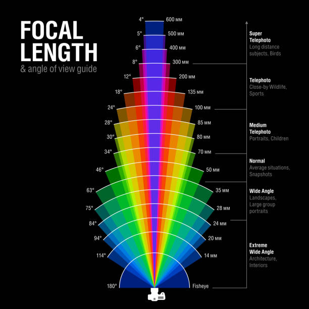 focal length and angle of view guide - fotoanleitung stock-grafiken, -clipart, -cartoons und -symbole