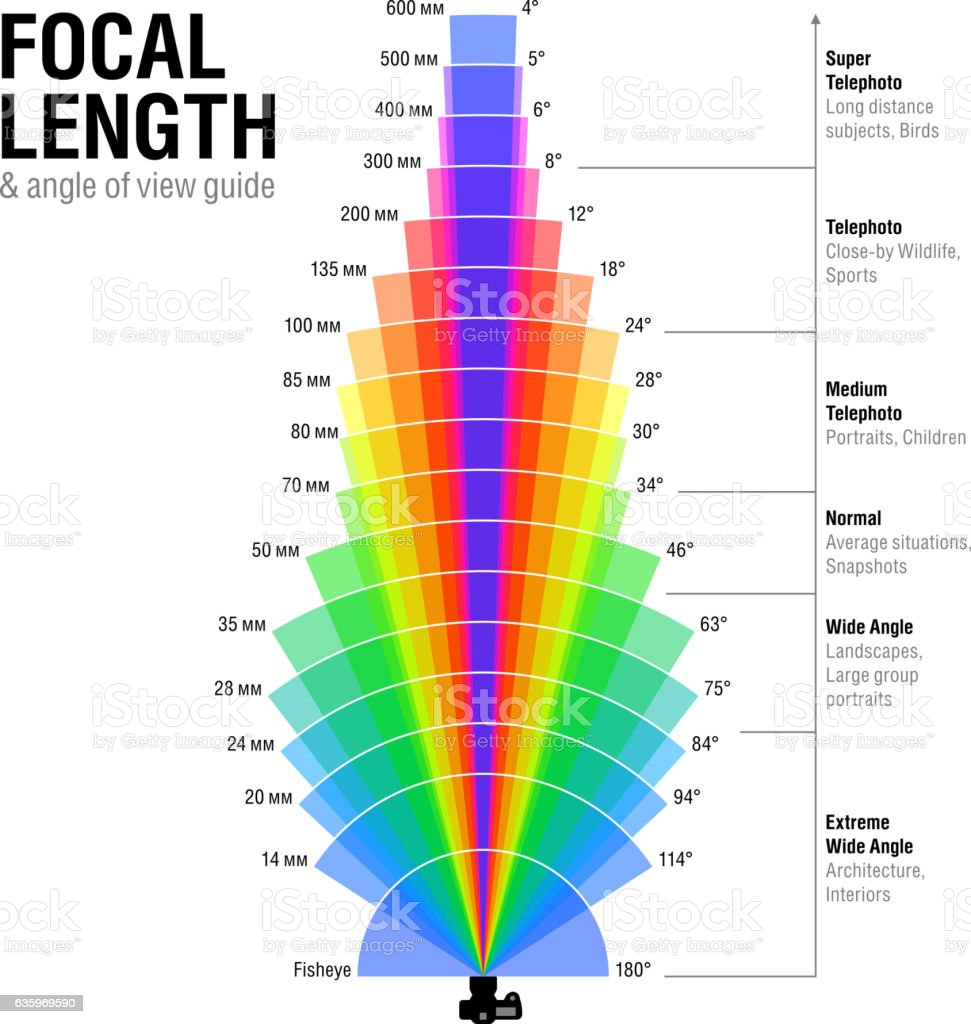 Focal Length And Angle Of View Guide Stock Illustration