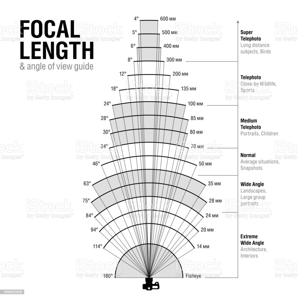 Focal length and angle of view guide vector art illustration