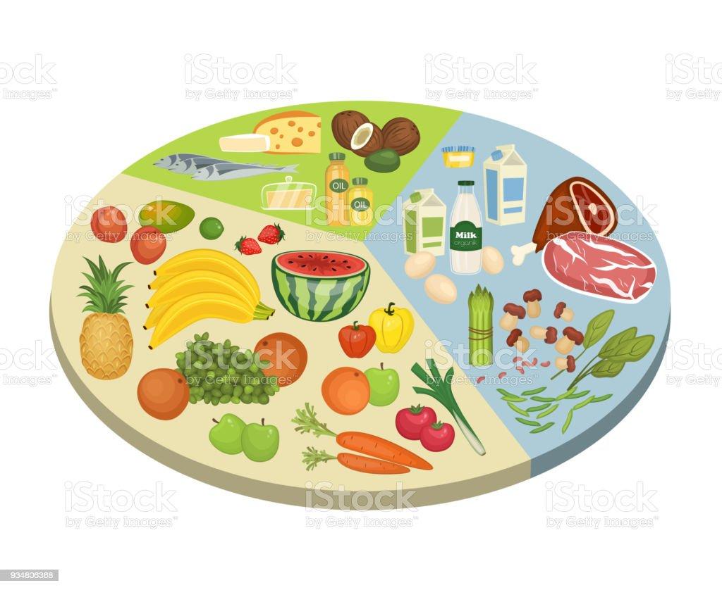 Food circle diagram vector concept in flat design arte vetorial de food circle diagram vector concept in flat design food circle diagram vector concept in flat design ccuart Choice Image