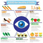 food for healthy vision Infographics