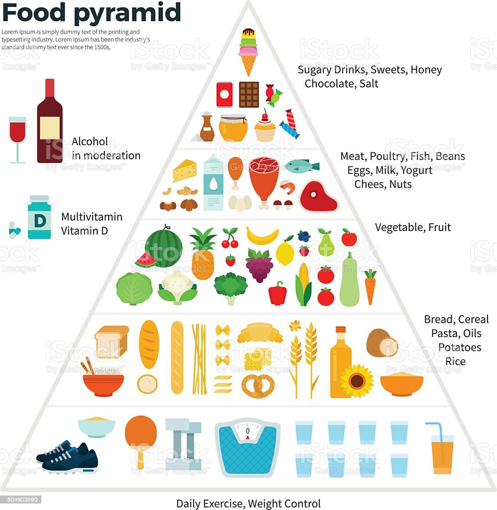 Food Guide Pyramid Healthy Eating vector art illustration