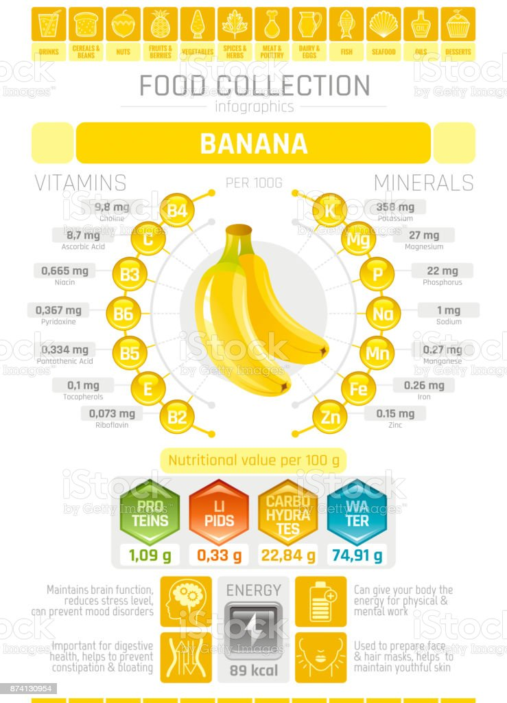 Food infographics poster, banana fruit vector illustration. Healthy eating icon set, diet design elements, vitamin mineral supplement chart, protein, lipid, carbohydrates, diagram flat flyer banner vector art illustration