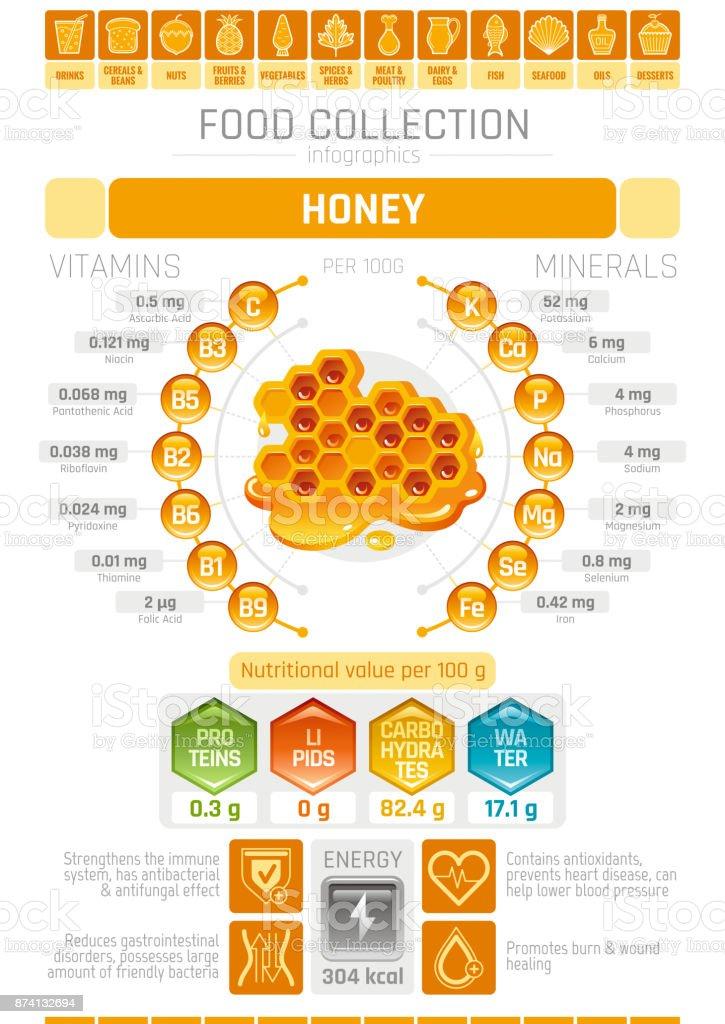 Food infographics poster, honey dessert vector illustration. Healthy eating icon set, diet design elements, vitamin mineral supplement chart, protein, lipid, carbohydrates diagram honeycomb flat flyer vector art illustration