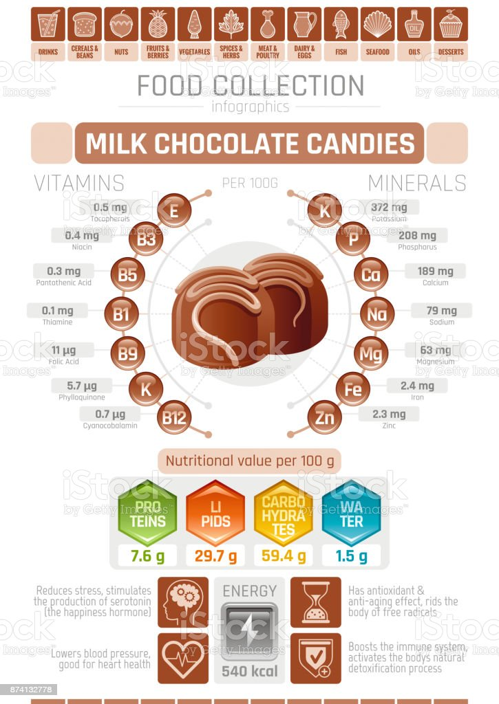Food infographics poster, milk chocolate candy vector illustration. Healthy eating icon set, diet design elements, vitamin mineral supplement chart, protein, lipid, carbohydrates, diagram flat flyer. vector art illustration