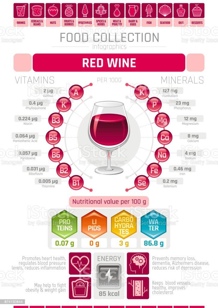 Essen Infografiken Plakat Roten Wein Alkohol