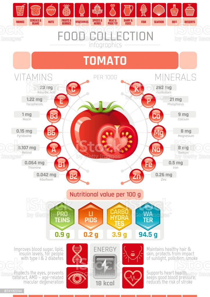 Food infographics poster, tomato vegetable vector illustration. Healthy eating icon set, diet design elements, vitamin mineral supplement chart, protein, lipid, carbohydrates, diagram flat flyer. vector art illustration