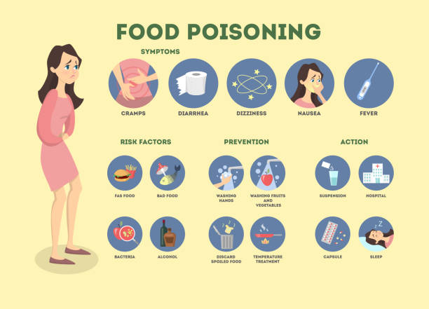 Food poisoning infographic. Food poisoning infographic. Woman with symptoms and treatment. abdomen stock illustrations