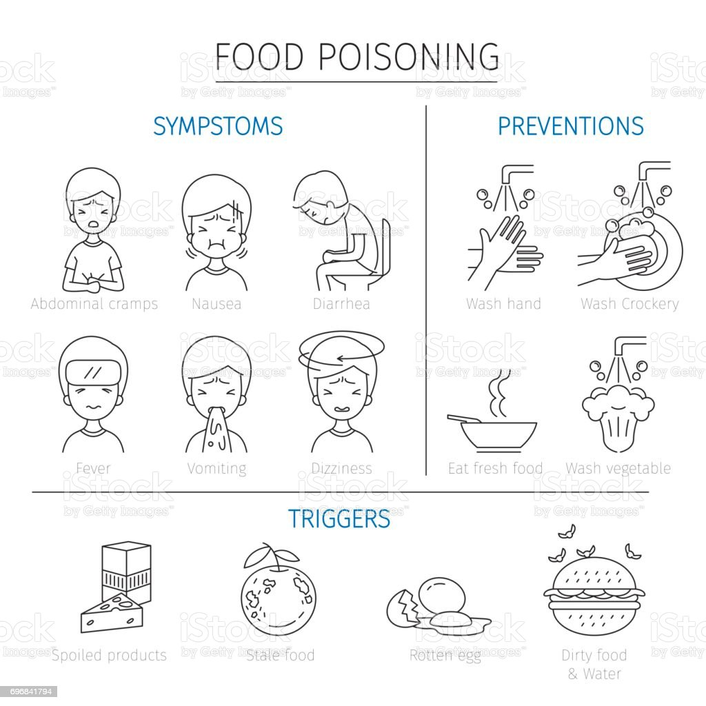 Food Poisoning Symptoms Triggers And Preventions Outline Icons Stock