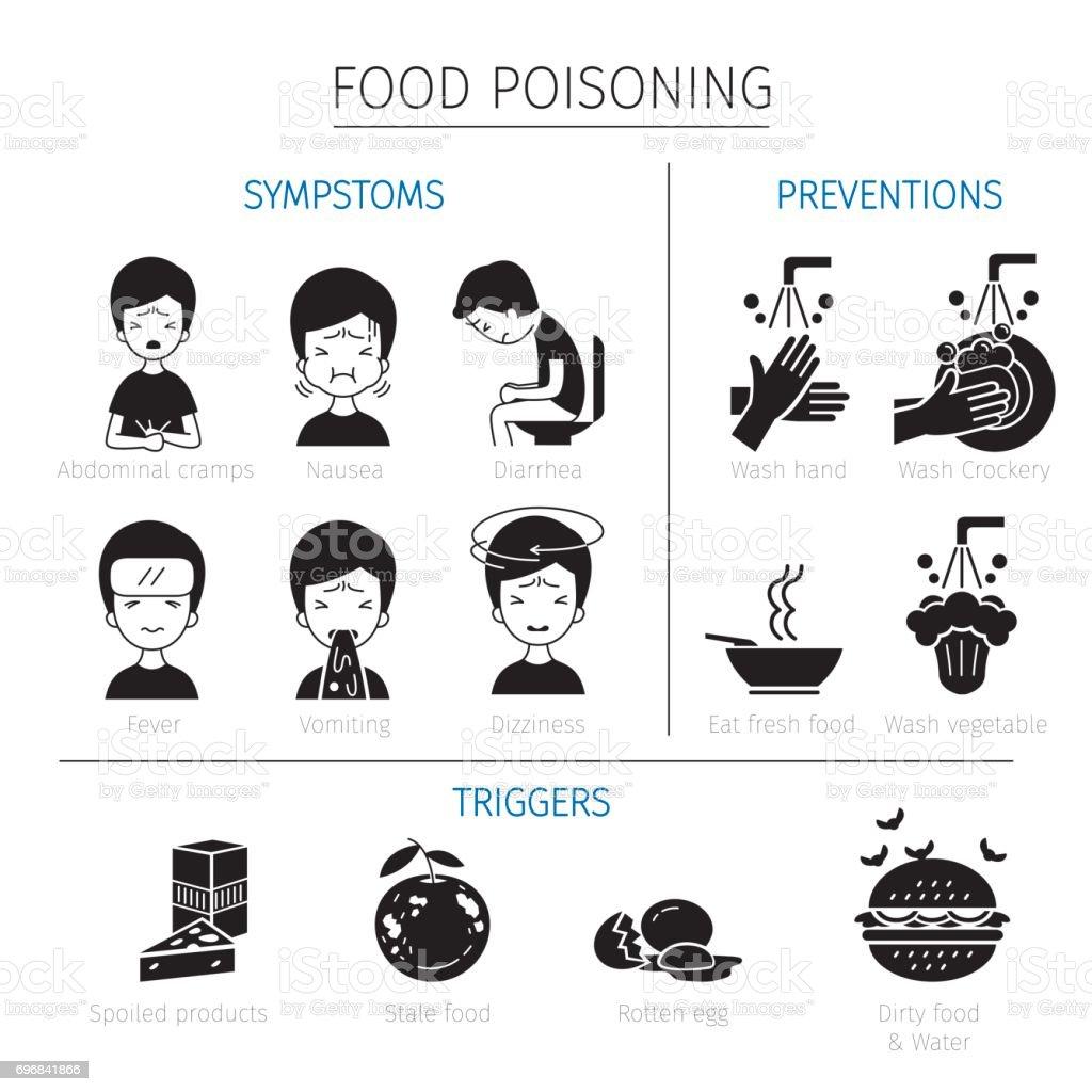 Gıda zehirlenmesinin belirtileri