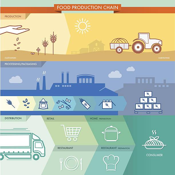 kette lebensmittelproduktion - nahrungsmittelindustrie stock-grafiken, -clipart, -cartoons und -symbole