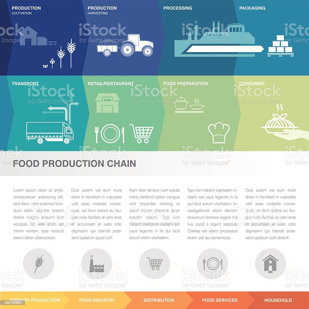 Food production chain vector art illustration
