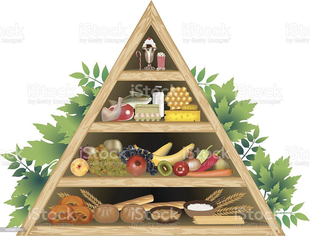 Food Pyramid Diet royalty-free stock vector art