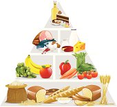 Food pyramid showing groups of food in order on white back