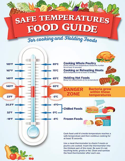stockillustraties, clipart, cartoons en iconen met food safety guide infographic - bevroren voedsel