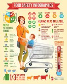 Food safety vector infographics. Mother with son in shopping cart.