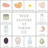 Food sources of iodine