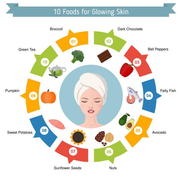 ilustrações de stock, clip art, desenhos animados e ícones de foods infographics, glowing skin - woman eating salmon