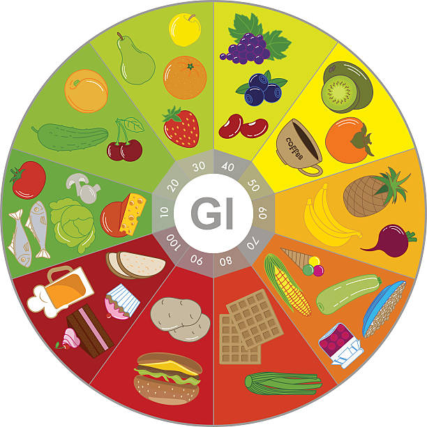 Foods with different glycemic index. Chart Foods with different glycemic index. Chart glycemic index stock illustrations