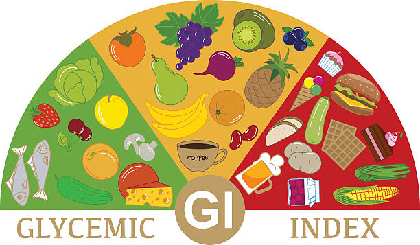 Foods with different glycemic index. Scheme Foods with different glycemic index. Scheme glycemic index stock illustrations