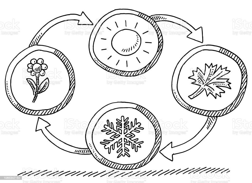 Quatre Saisons Ete Automne Hiver Printemps Dessin Vecteurs Libres De Droits Et Plus D Images Vectorielles De Allemagne Istock