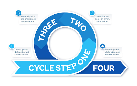 Four Step Cycle Infographic