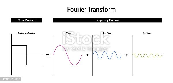 istock Fourier transform (FT). Integral transformation converting the signal between the time and frequency domain using harmonic sine and cosine signals. Vector infographics isolated on a white background. 1288971087