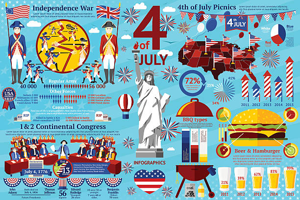 Fourth July infographics, historical events - war, signing of declaration Set of 4th of July infographics - historical events - war and signing of declaration, picnics and bbqs etc. Vector illustration declaration of independence stock illustrations
