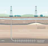 istock Fracking - Natural Gas Extraction 501276199
