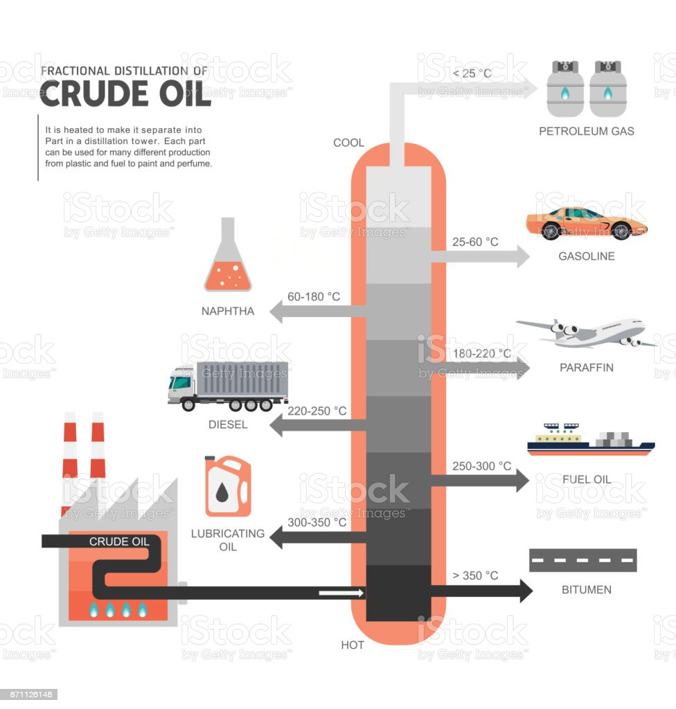 fractional distillation of crude oil diagram stock vector art more rh  istockphoto com crude oil fractional distillation diagram crude oil washing  diagram