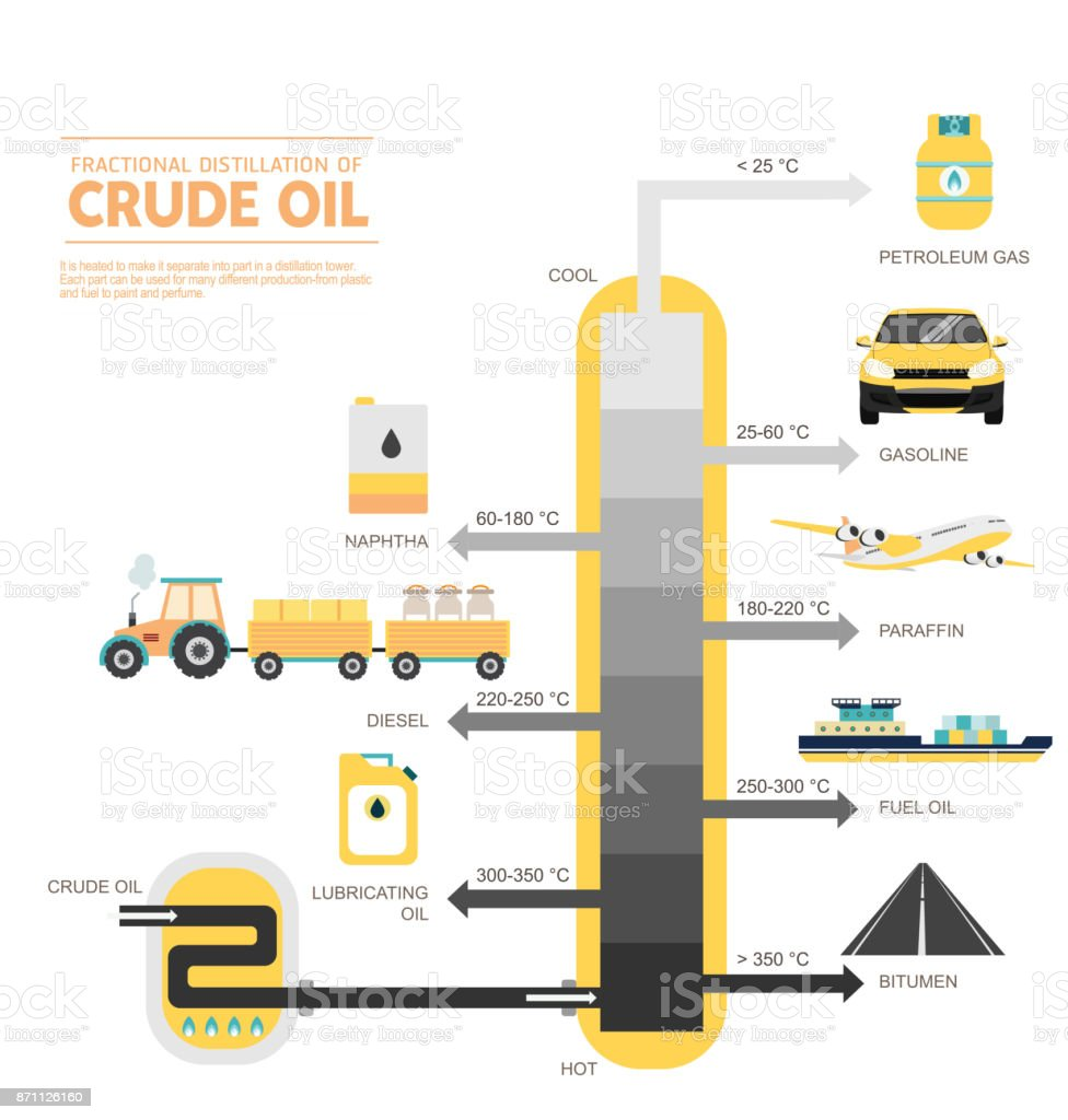Fractional distillation of crude oil diagram stock vector art fractional distillation of crude oil diagram royalty free fractional distillation of crude oil diagram stock biocorpaavc Gallery