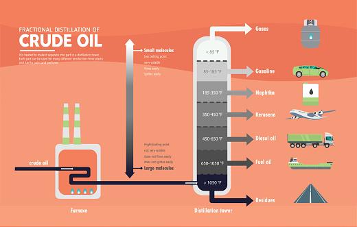 Fractional Distillation Of Crude Oil Diagram Stock Illustration - Download Image Now