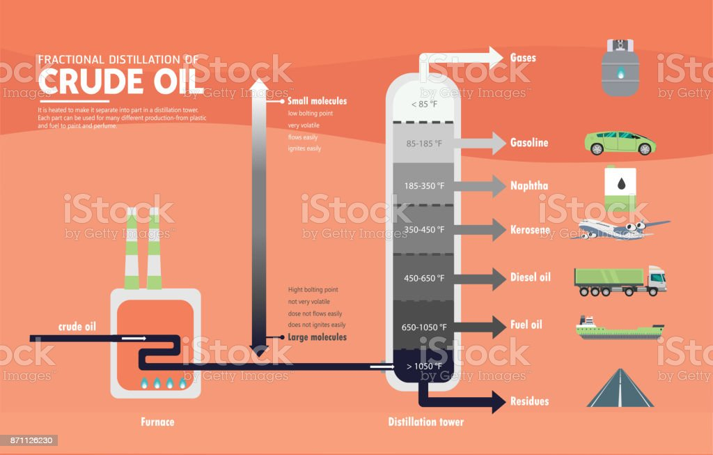 Fractional Distillation Of Crude Oil Diagram Stock