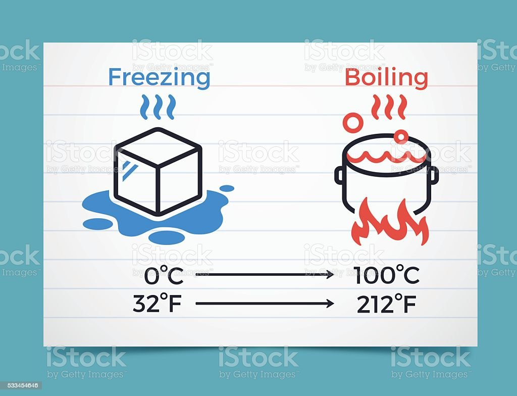 Freezing And Boiling Points In Celsius And Fahrenheit ...