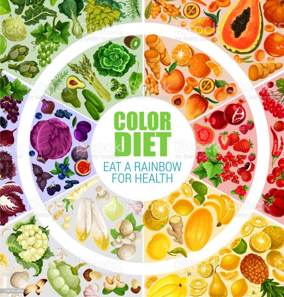 Obst Und Gemuse Farbe Diat Plakat Vektor Stock Vektor Art Und Mehr