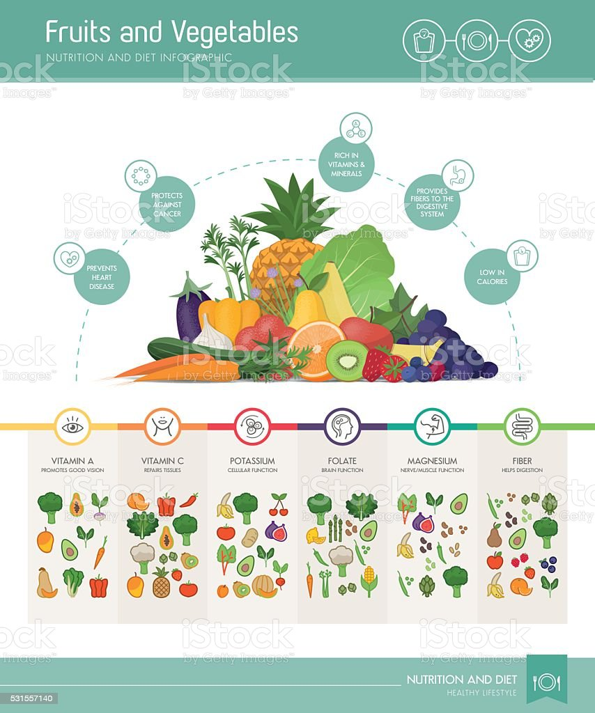 Fruits and vegetables nutrients and benefits vector art illustration