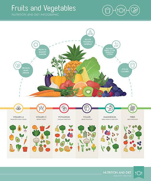 illustrations, cliparts, dessins animés et icônes de fruits et légumes en nutriments et avantages - antioxydant