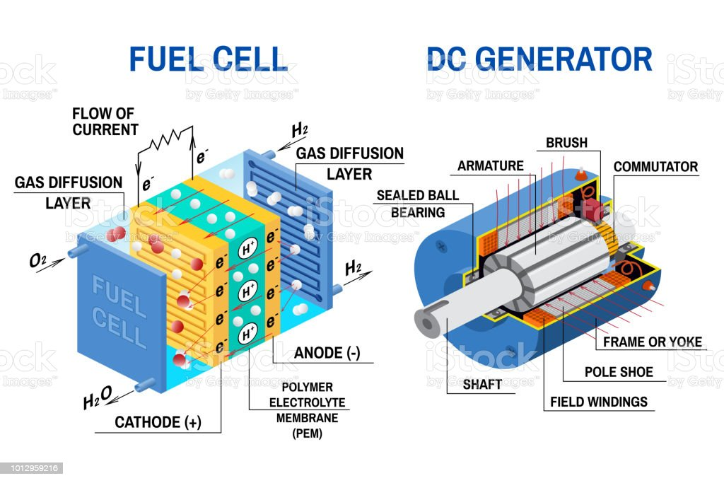 Fuel Cell And Dc Generator Diagram Vector Illustration Stock Vector