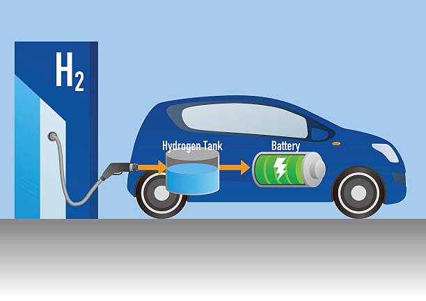 stockillustraties, clipart, cartoons en iconen met fuel cell vehicle and hydrogen station - waterstof