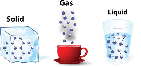 fundamental states of matter. solid; gas; liquid