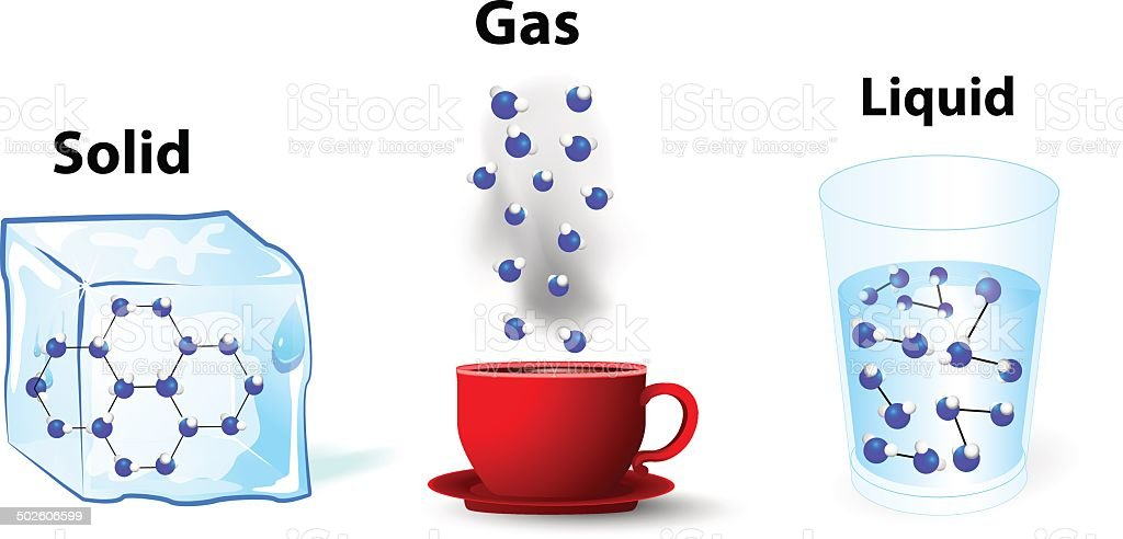 fundamental states of matter. solid; gas; liquid vector art illustration